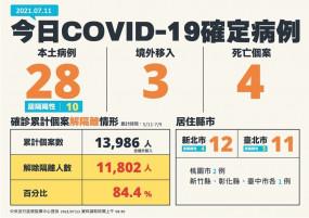 未來三周先打AZ!COVID-19疫苗接種預約平台預計7/16正式開打,勾選AZ者優先施打,本日新增28例本土、4例死亡。