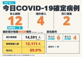 確定了、開始打高端!新增12例COVID-19確定本土病例、2例死亡個案,指揮中心表示:最快8/23就可以打高端疫苗。
