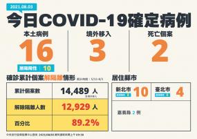 BNT簽核緊急授權EUA!本日新增16例COVID-19確定本土病例、2例死亡個案,55歲以上第九類、後天起預約莫德納。