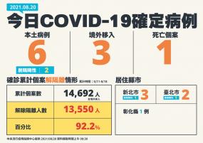 教師一定會打到疫苗!指揮官陳時中:下午會與教育部一同把數量算好,絕對都會發下去,今日COVID-19確定病例本土新增6例、1例死亡個案,