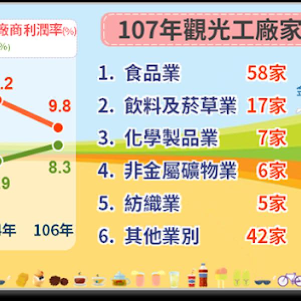 台南市 觀光 觀光工廠‧農牧場 虹泰水凝膠世界